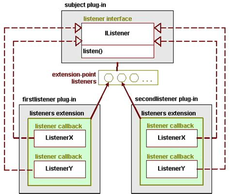 design pattern listener notes on the eclipse plug in architecture