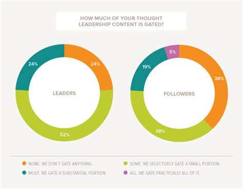 best leadership websites characteristics of top thought leadership marketer s websites