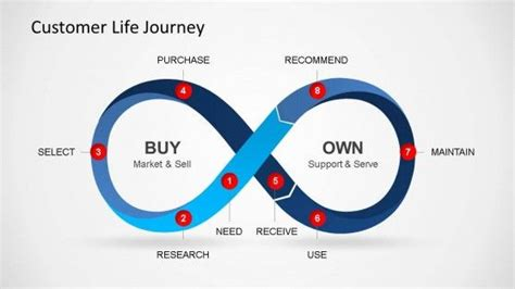 customer experience diagram customer journey powerpoint diagram diagram design