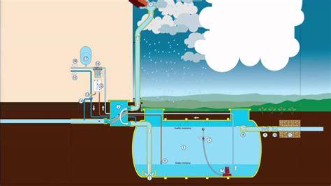 vasche raccolta acque piovane recupero acque piovane