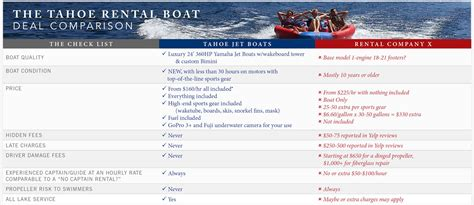 tahoe boat rental prices tahoe rental boat deal comparison