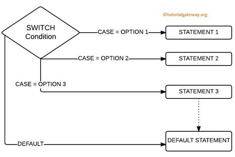 flowchart of switch statement in c java switch