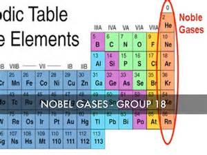 Noble Gases Periodic Table by Periodic Table Noble Gases Www Imgkid The Image