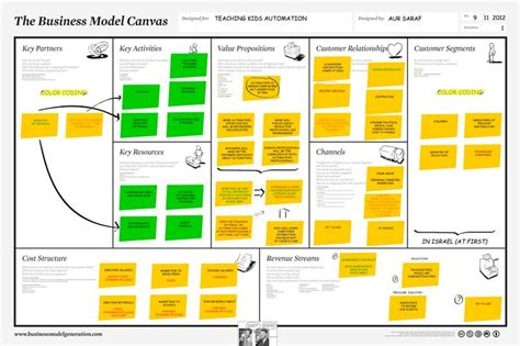 Python For Mba by Python For Everyone Business Model Canvas Iteration 1