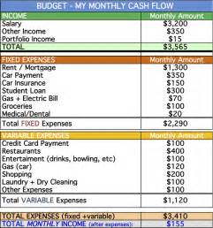 budget list for bills template income expense worksheet abitlikethis