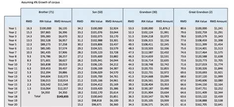 inherited ira distribution table understanding a stretch ira saverocity finance