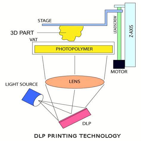 digital light processing 3d printing tehnologii de printare 3d z spot media blog