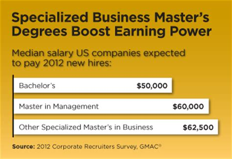 Uc Mba Specialized Masters Finance by Spotlight On Specialized Master S Degrees In Business