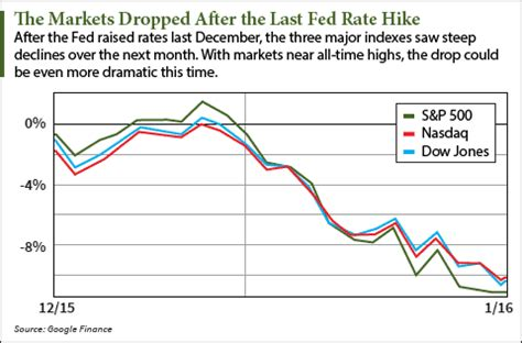 will the fed cause a stock market crash this week?