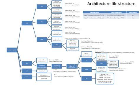 design application eu european xbrl taxonomy architecture v2 0 xbrlwiki