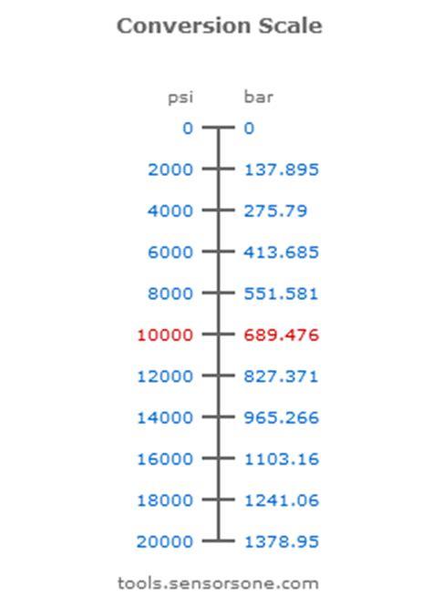 converter bar to psi convert 2 bar to psi