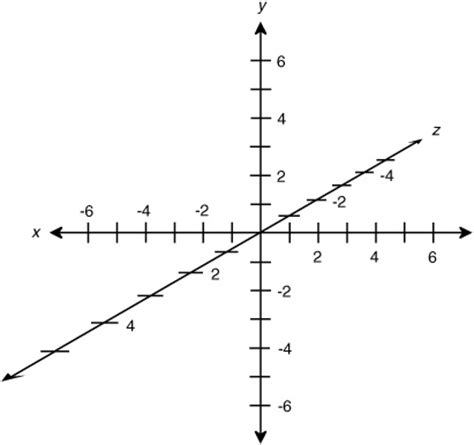 Drawing X Y Z Graph by Geometry Given A Point X Y Z And An Angle Bearing