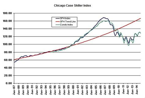 shiller chicago home price gains may be stabilizing