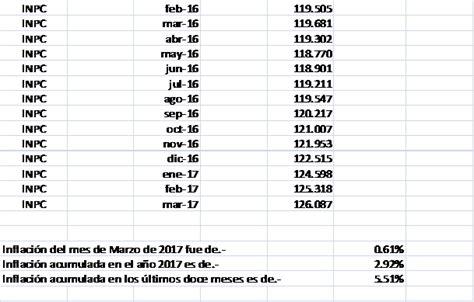 tabla de inpc y recargos del sua 2016 tabla de inpc y recargos 2016 inpc y recargos 2016 el sat