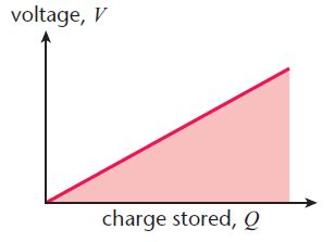capacitor voltage charge capacitors physics a level