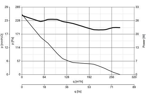 ventilatori soffitto vortice schema elettrico ventilatore a soffitto vortice come