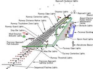 Airfield Lighting System Careers