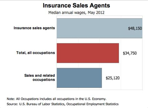 insurance sales resume sle resume genius