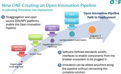 foundation's 'open innovation pipeline' aims to advance