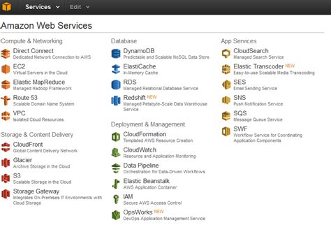 aws console url using web services for content network delivery