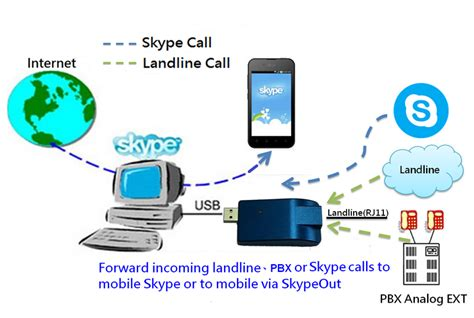 Skyata 101 Godengine Skype Gateway Skype Pbx