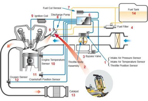 Busi Ford Escape 3 0 prinsip kerja sytem efi pada sepeda motor jago otomotif