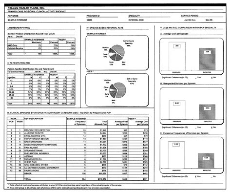 Physician Report Card Template Measuring And Reporting Managed Care Performance Lessons