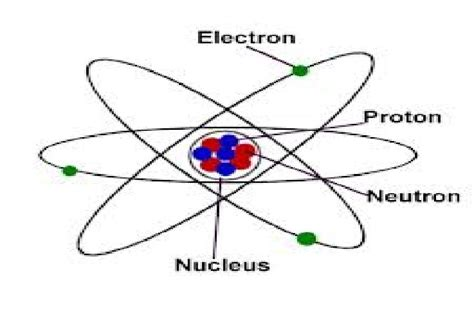 atoms and matter matter mystaarryytoks