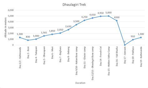 Trekking Pole Dhaulagiri 102 dhaulagiri trek base c trekking mountain mart treks