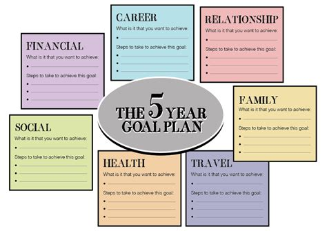 Directions Please Goals Template Goal And Template 5 Year Career Plan Template