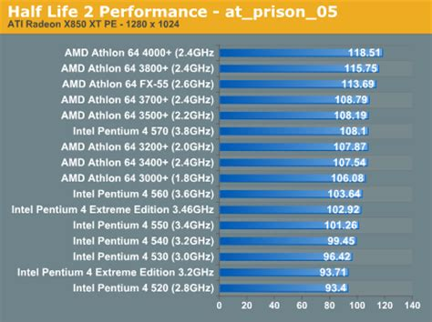 bench test cpu amd vs intel performance half life 2 cpu performance