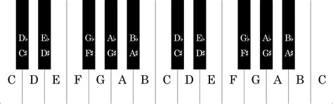 Piano Key Notes | notes on keyboard keys gallery