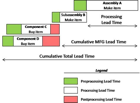 Time Mba Material by Combined Lead Time Definition Operations Supply Chain