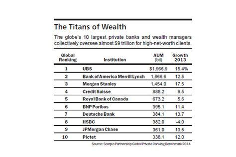 best wealth management banks squeezing the global banks penta daily barrons