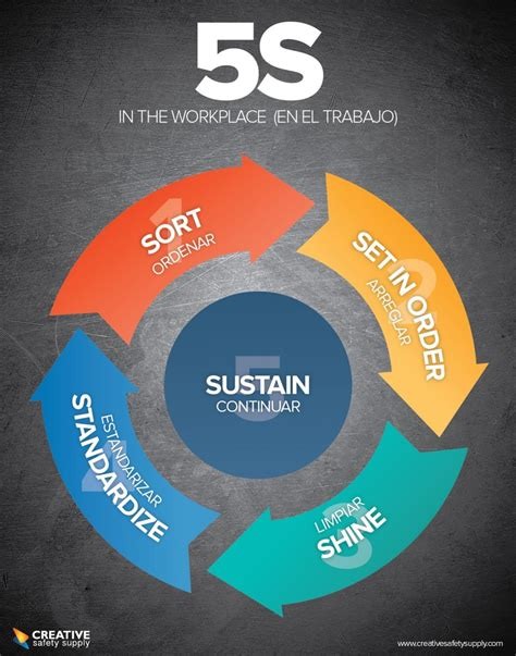 design for manufacturing en espanol 5s in the workplace poster dark bilingual
