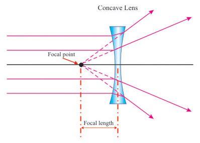 convex & concave lenses pass my exams: easy exam