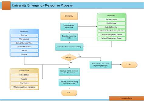 dmaic flowchart simple workflow diagram exles simple free engine