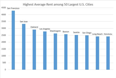 average rent us cities average rent in the 50 most populous u s cities move