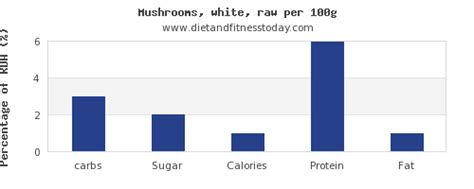 carbohydrates mushrooms carbs in mushrooms per 100g diet and fitness today