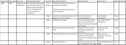 scenario testing template what is difference between test cases vs test scenarios