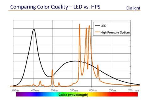 Led Grow Lights Vs Hps by Led Lighting Vs Hps All You Need To