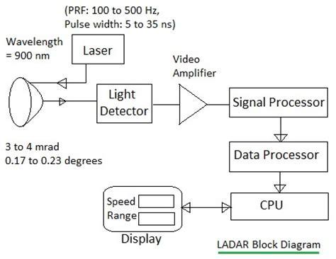 lidar diagram what is lidar laser radar lidar or ladar