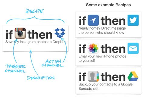 what is ifttt home automation guide can it change