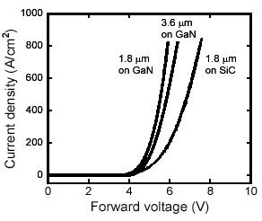 schottky diode gan high breakdown voltage with low on state resistance of ingan gan vertical conducting diodes