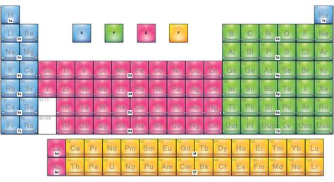 printable periodic table blocks printable periodic table with orbitals pictures