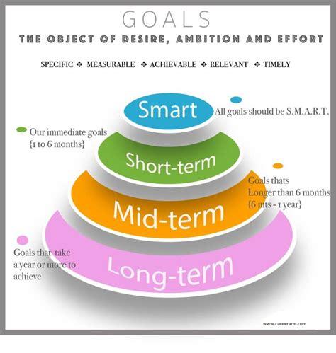 term and term career objectives term nursing goals essays
