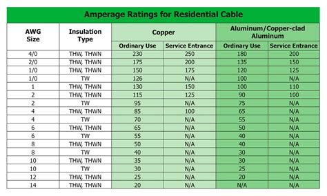 electrical wire ratings cable rating gallery electrical circuit diagram