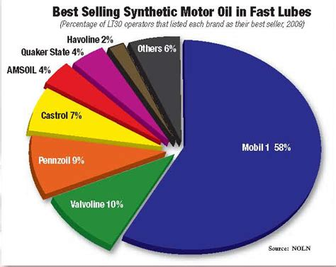 What's the Best Synthetic Oil?   Synthetic Oil Change Coupons