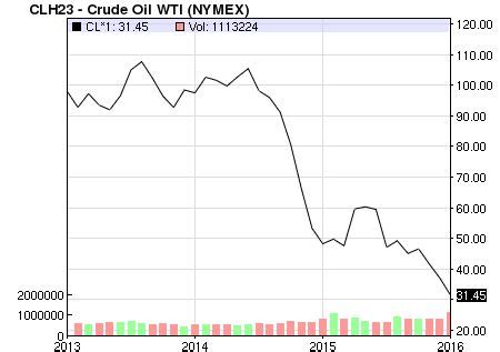 crude price: nymex wti crude price