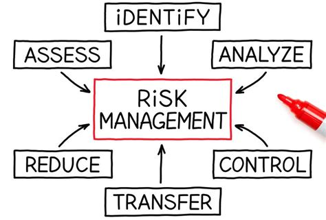 Mba In Insurance And Risk Management Scope by Implementing Enterprise Risk Management Getting The